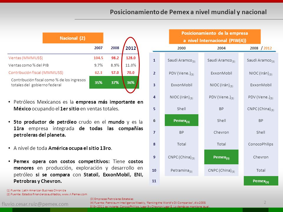 fluvio.cesar.ruiz@pemex.com Posicionamiento de Pemex a nivel mundial y nacional 200020042008 / 2012 1Saudi Aramco (3) 2PDV (Vene.) (3) ExxonMobilNIOC