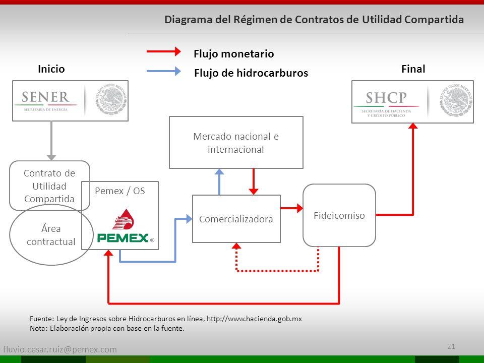 fluvio.cesar.ruiz@pemex.com Diagrama del Régimen de Contratos de Utilidad Compartida Contrato de Utilidad Compartida Área contractual Pemex / OS Comer