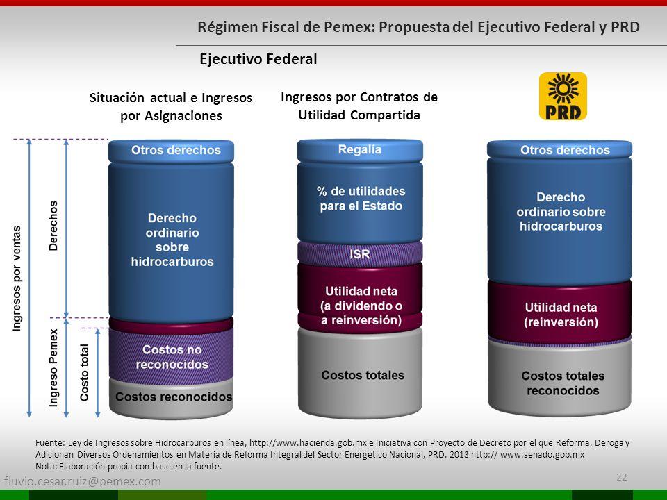 fluvio.cesar.ruiz@pemex.com Régimen Fiscal de Pemex: Propuesta del Ejecutivo Federal y PRD Ejecutivo Federal Ingresos por Contratos de Utilidad Compar