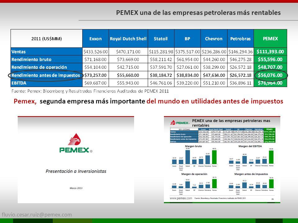 fluvio.cesar.ruiz@pemex.com PEMEX una de las empresas petroleras más rentables Pemex, segunda empresa más importante del mundo en utilidades antes de
