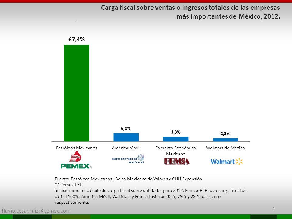 fluvio.cesar.ruiz@pemex.com 8 Fuente: Petróleos Mexicanos, Bolsa Mexicana de Valores y CNN Expansión */ Pemex-PEP. Si hiciéramos el cálculo de carga f