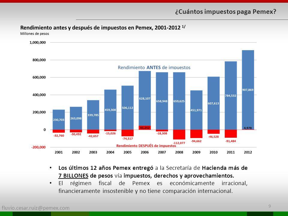fluvio.cesar.ruiz@pemex.com 9 ¿Cuántos impuestos paga Pemex? Los últimos 12 años Pemex entregó a la Secretaría de Hacienda más de 7 BILLONES de pesos