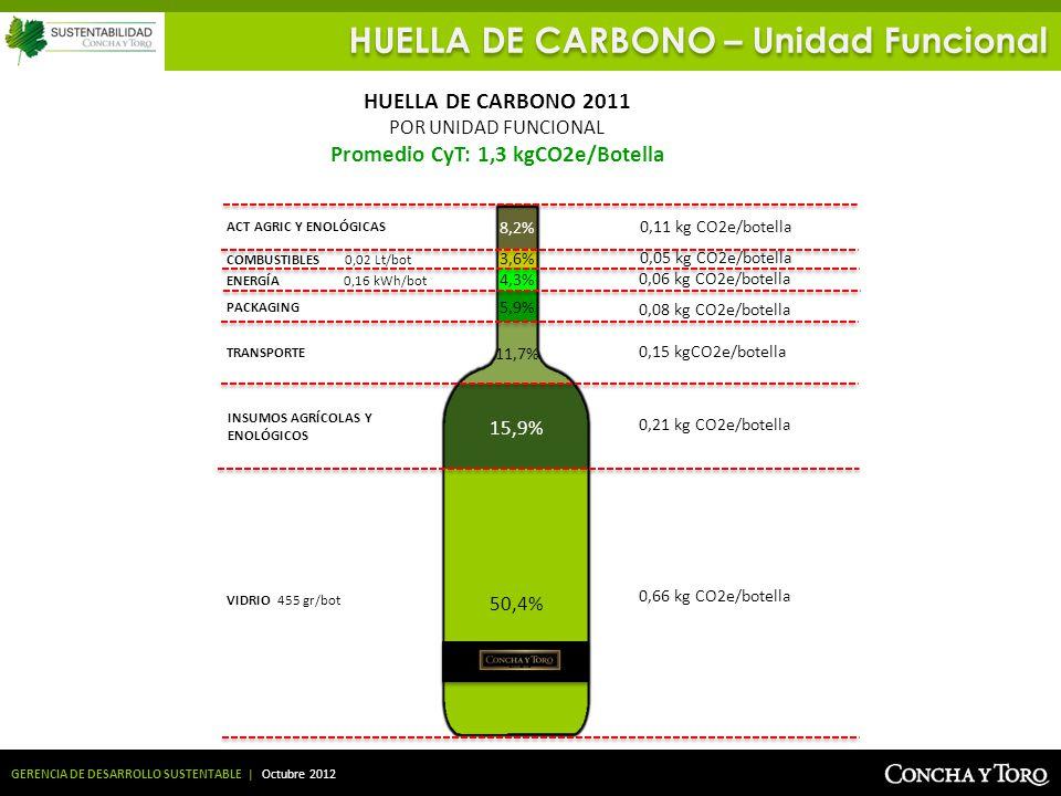 GERENCIA DE DESARROLLO SUSTENTABLE | Octubre 2012 HUELLA DE CARBONO – Unidad Funcional 0,66 kg CO2e/botella HUELLA DE CARBONO 2011 POR UNIDAD FUNCIONA