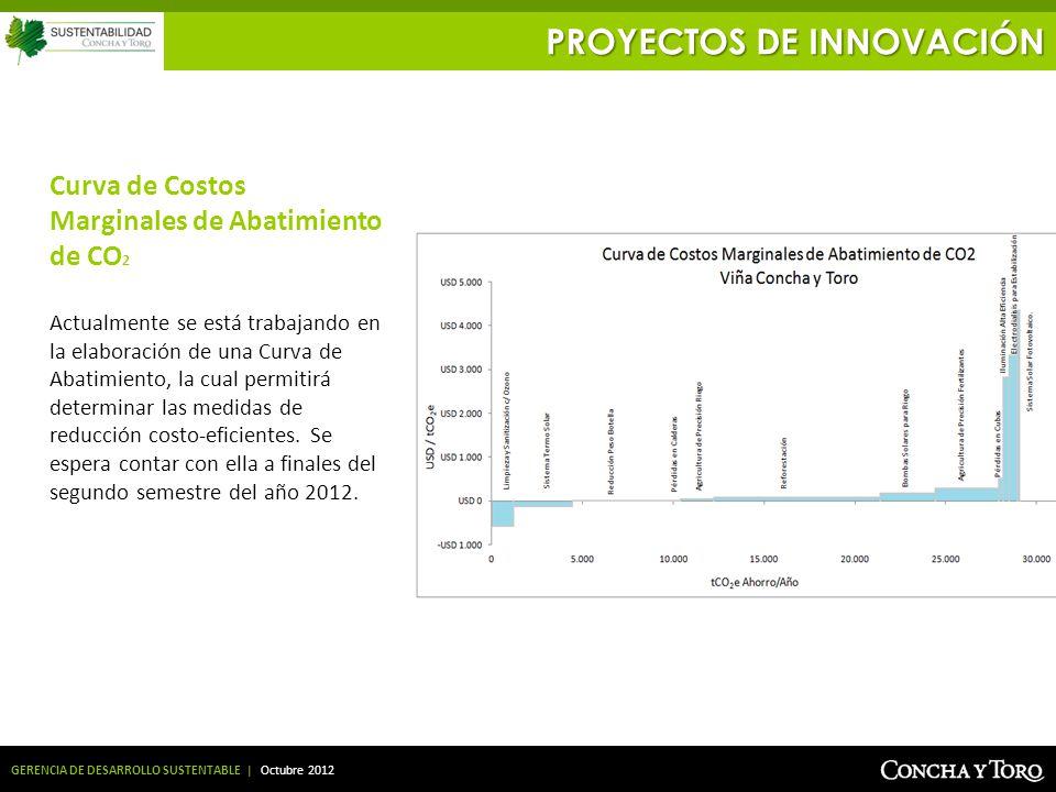 GERENCIA DE DESARROLLO SUSTENTABLE | Octubre 2012 Curva de Costos Marginales de Abatimiento de CO 2 Actualmente se está trabajando en la elaboración d