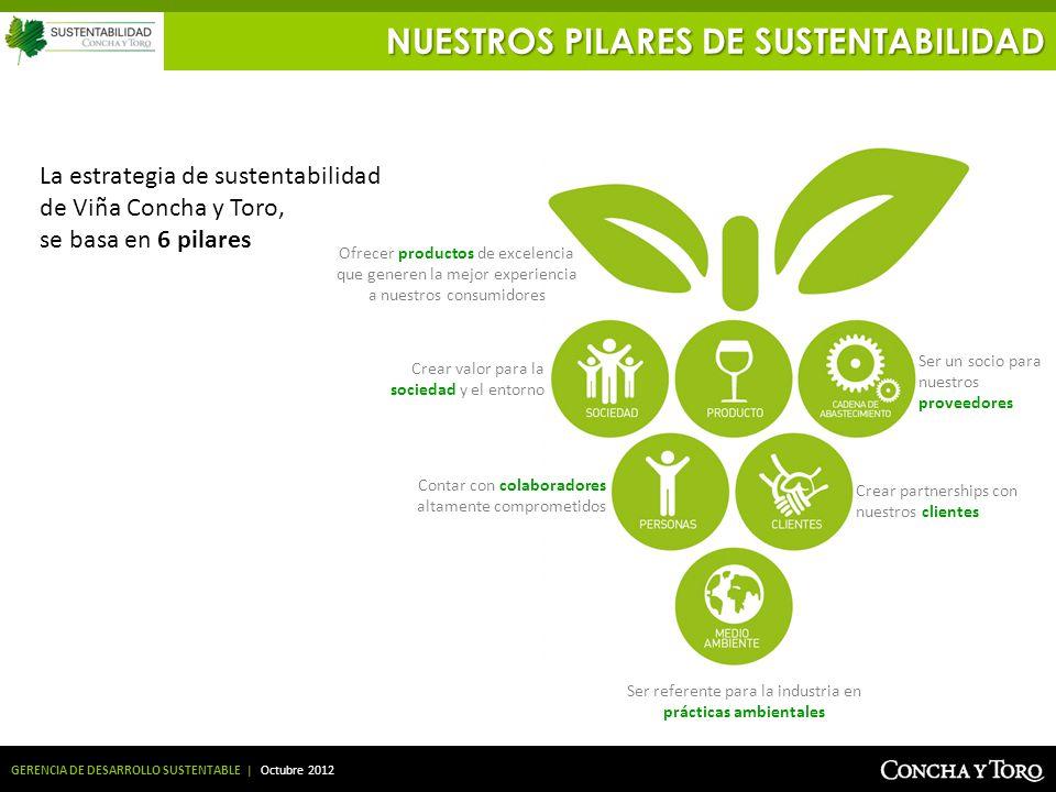 GERENCIA DE DESARROLLO SUSTENTABLE | Octubre 2012 La estrategia de sustentabilidad de Viña Concha y Toro, se basa en 6 pilares NUESTROS PILARES DE SUS