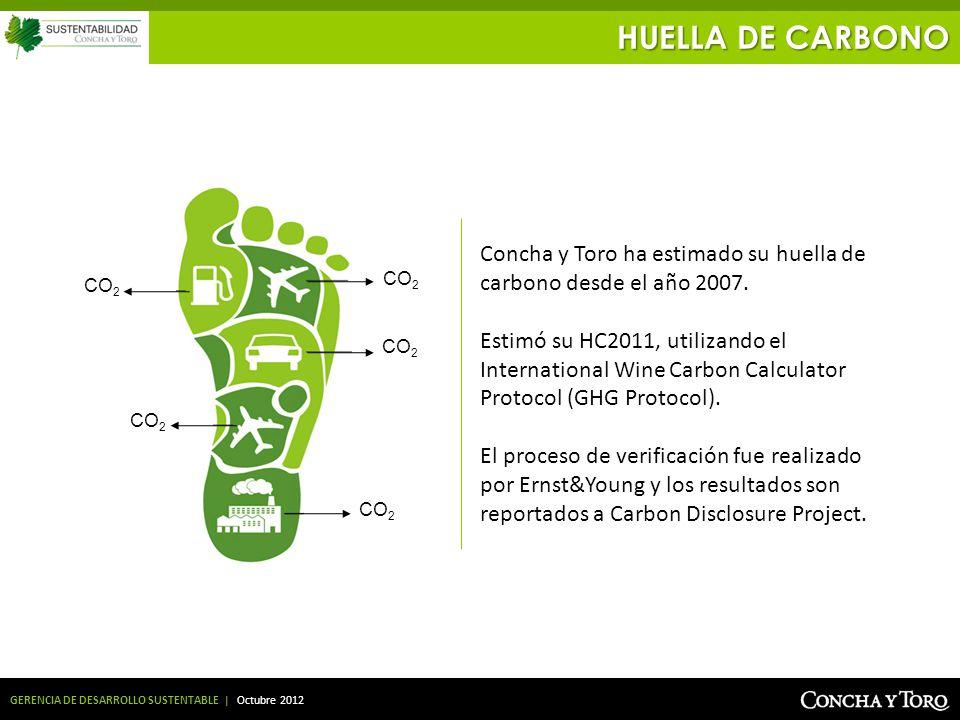GERENCIA DE DESARROLLO SUSTENTABLE | Octubre 2012 HUELLA DE CARBONO CO 2 Concha y Toro ha estimado su huella de carbono desde el año 2007. Estimó su H