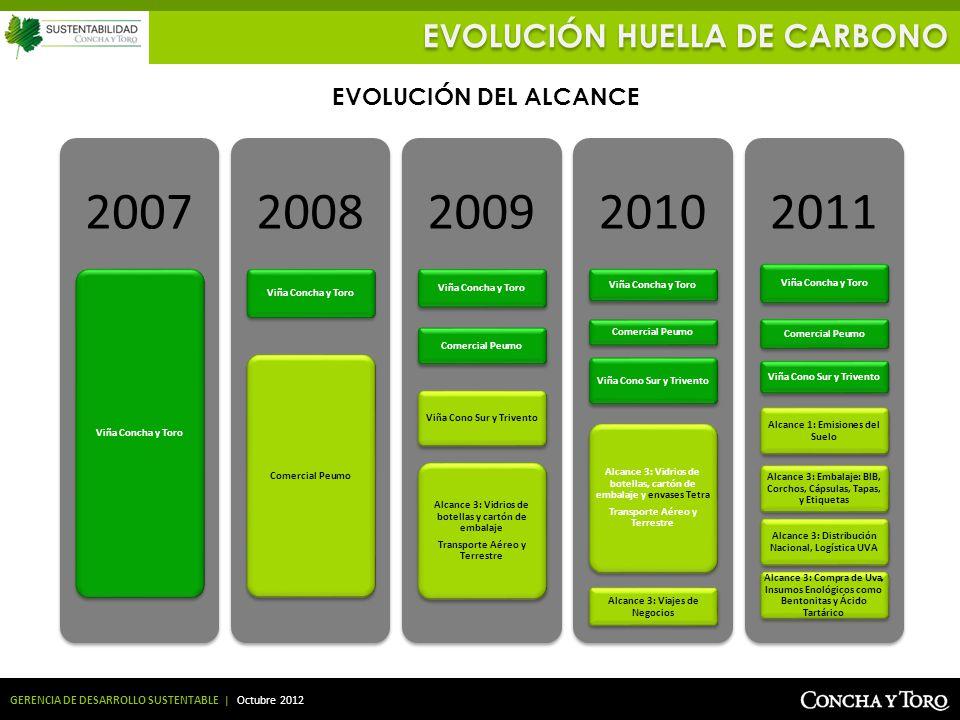 GERENCIA DE DESARROLLO SUSTENTABLE | Octubre 2012 2007 Viña Concha y Toro 2008 Viña Concha y Toro Comercial Peumo 2009 Viña Concha y Toro Comercial Pe