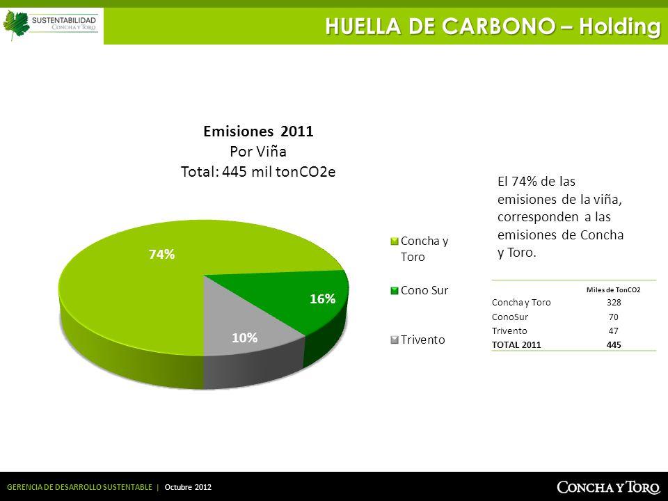 GERENCIA DE DESARROLLO SUSTENTABLE | Octubre 2012 El 74% de las emisiones de la viña, corresponden a las emisiones de Concha y Toro. HUELLA DE CARBONO