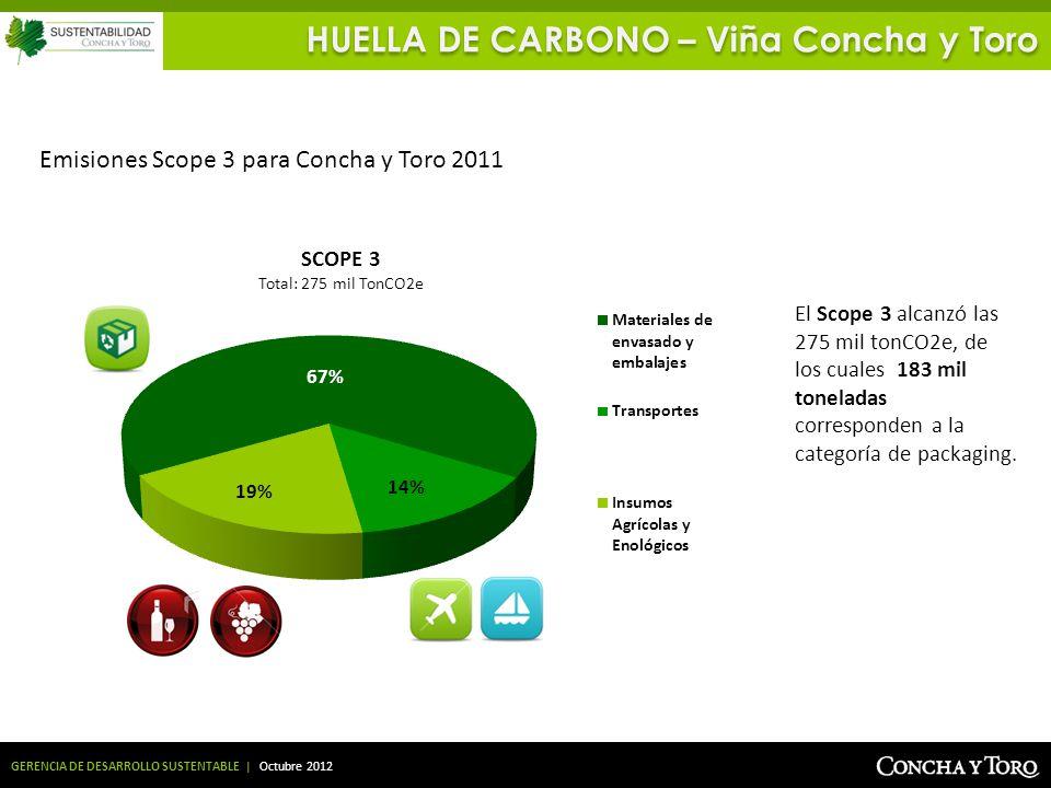 GERENCIA DE DESARROLLO SUSTENTABLE | Octubre 2012 Emisiones Scope 3 para Concha y Toro 2011 SCOPE 3 Total: 275 mil TonCO2e El Scope 3 alcanzó las 275
