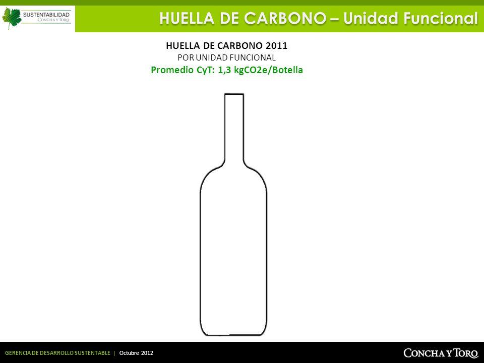 GERENCIA DE DESARROLLO SUSTENTABLE | Octubre 2012 HUELLA DE CARBONO – Unidad Funcional HUELLA DE CARBONO 2011 POR UNIDAD FUNCIONAL Promedio CyT: 1,3 k