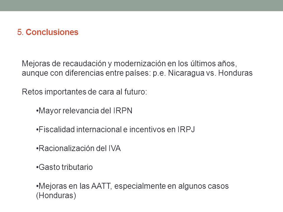 5. Conclusiones Mejoras de recaudación y modernización en los últimos años, aunque con diferencias entre países: p.e. Nicaragua vs. Honduras Retos imp