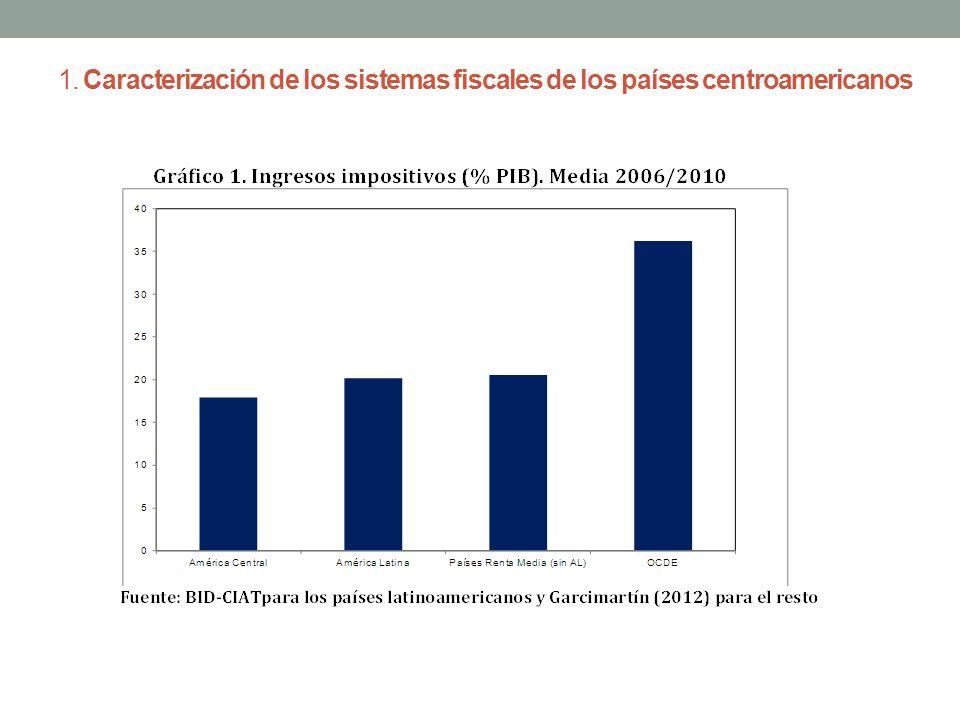 1. Caracterización de los sistemas fiscales de los países centroamericanos