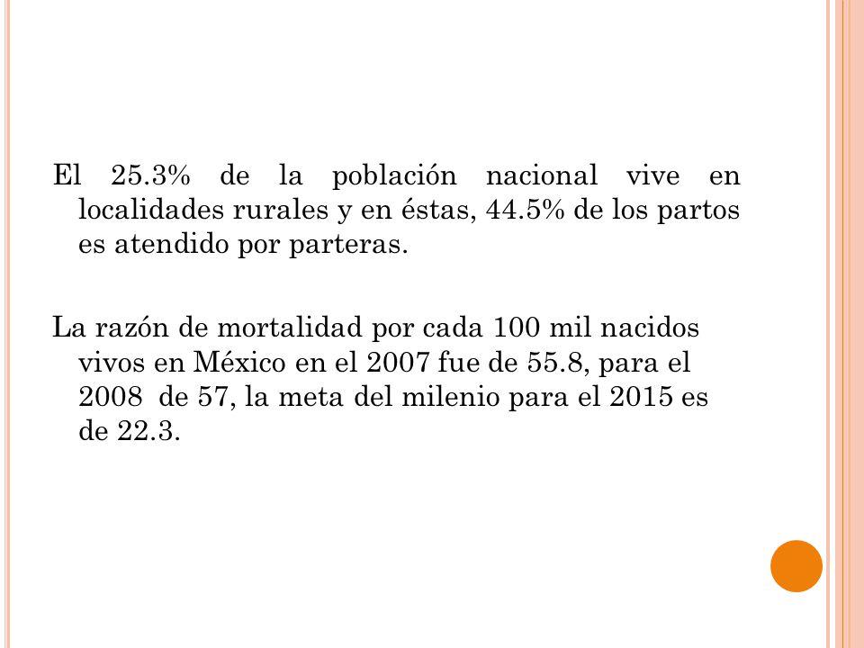 El 25.3% de la población nacional vive en localidades rurales y en éstas, 44.5% de los partos es atendido por parteras.