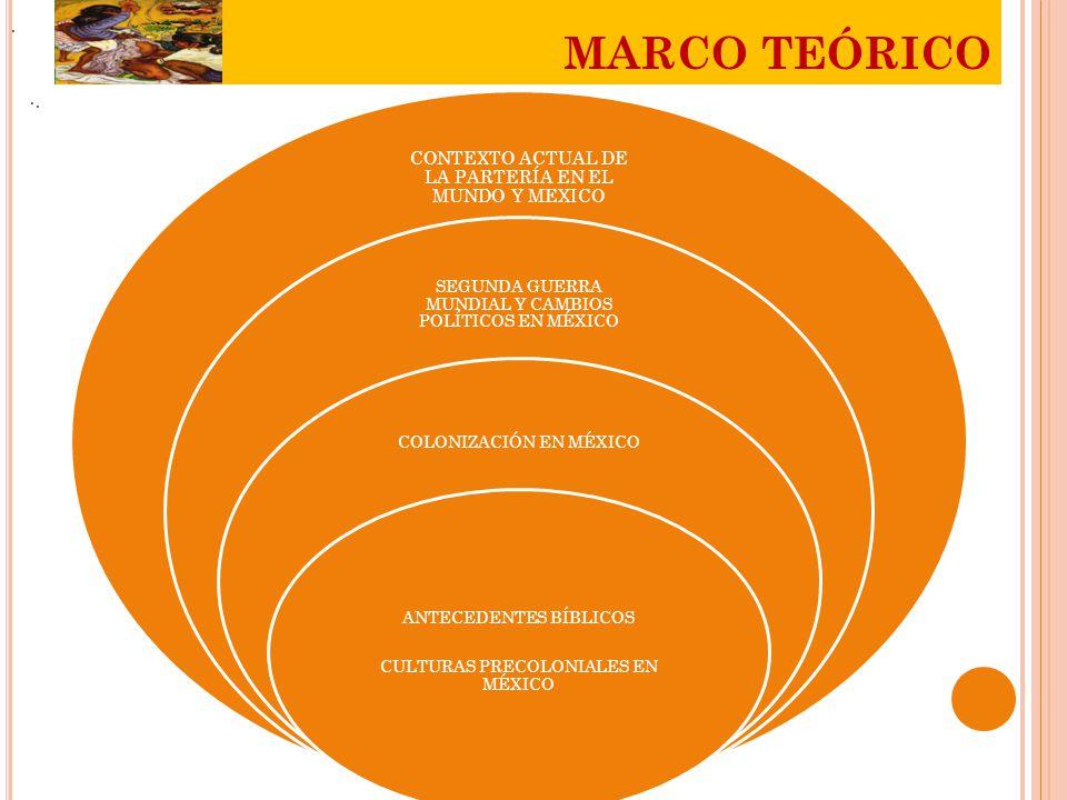 ... MARCO TEÓRICO CONTEXTO ACTUAL DE LA PARTERÍA EN EL MUNDO Y MEXICO SEGUNDA GUERRA MUNDIAL Y CAMBIOS POLÍTICOS EN MÉXICO COLONIZACIÓN EN MÉXICO ANTE