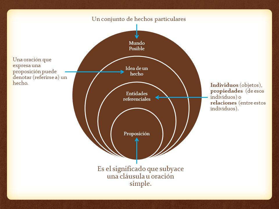 Mundo Posible Idea de un hecho Entidades referenciales Proposición Es el significado que subyace una cláusula u oración simple. Individuos (objetos),
