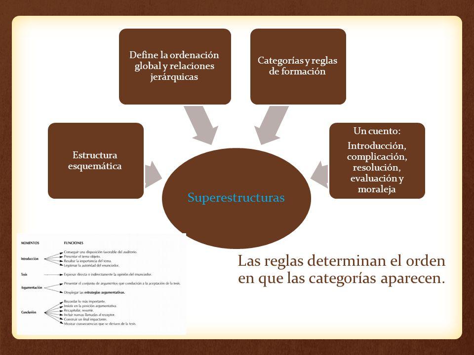 Superestructuras Estructura esquemática Define la ordenación global y relaciones jerárquicas Categorías y reglas de formación Un cuento: Introducción,