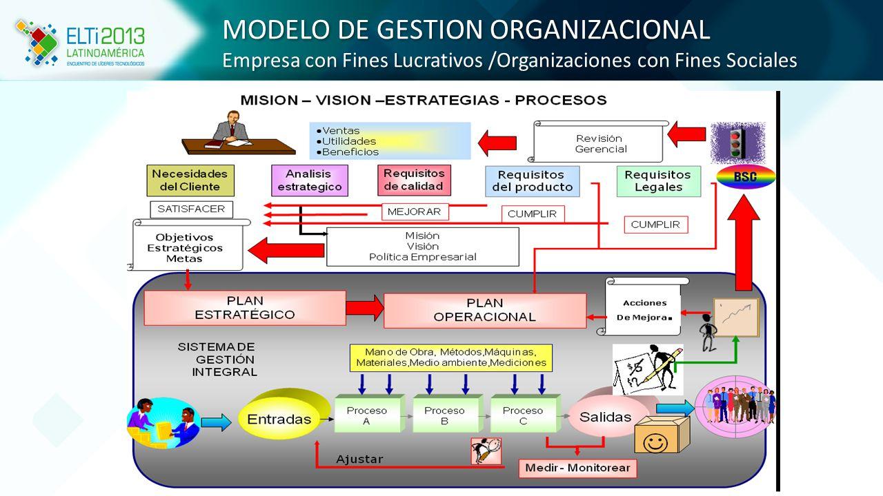 MODELO DE GESTION PLM Ciclo de Vida del Producto MODELO DE GESTION PLM Ciclo de Vida del Producto