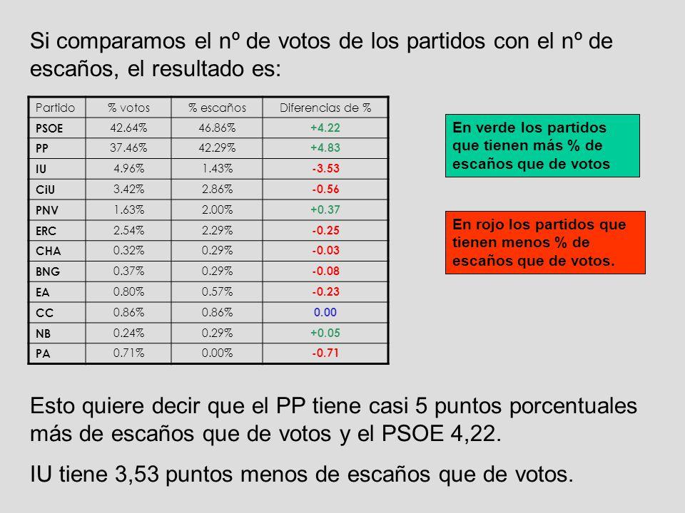 Si comparamos el nº de votos de los partidos con el nº de escaños, el resultado es: Partido% votos% escañosDiferencias de % PSOE 42.64%46.86% +4.22 PP 37.46%42.29% +4.83 IU 4.96%1.43% -3.53 CiU 3.42%2.86% -0.56 PNV 1.63%2.00% +0.37 ERC 2.54%2.29% -0.25 CHA 0.32%0.29% -0.03 BNG 0.37%0.29% -0.08 EA 0.80%0.57% -0.23 CC 0.86% 0.00 NB 0.24%0.29% +0.05 PA 0.71%0.00% -0.71 En verde los partidos que tienen más % de escaños que de votos En rojo los partidos que tienen menos % de escaños que de votos.