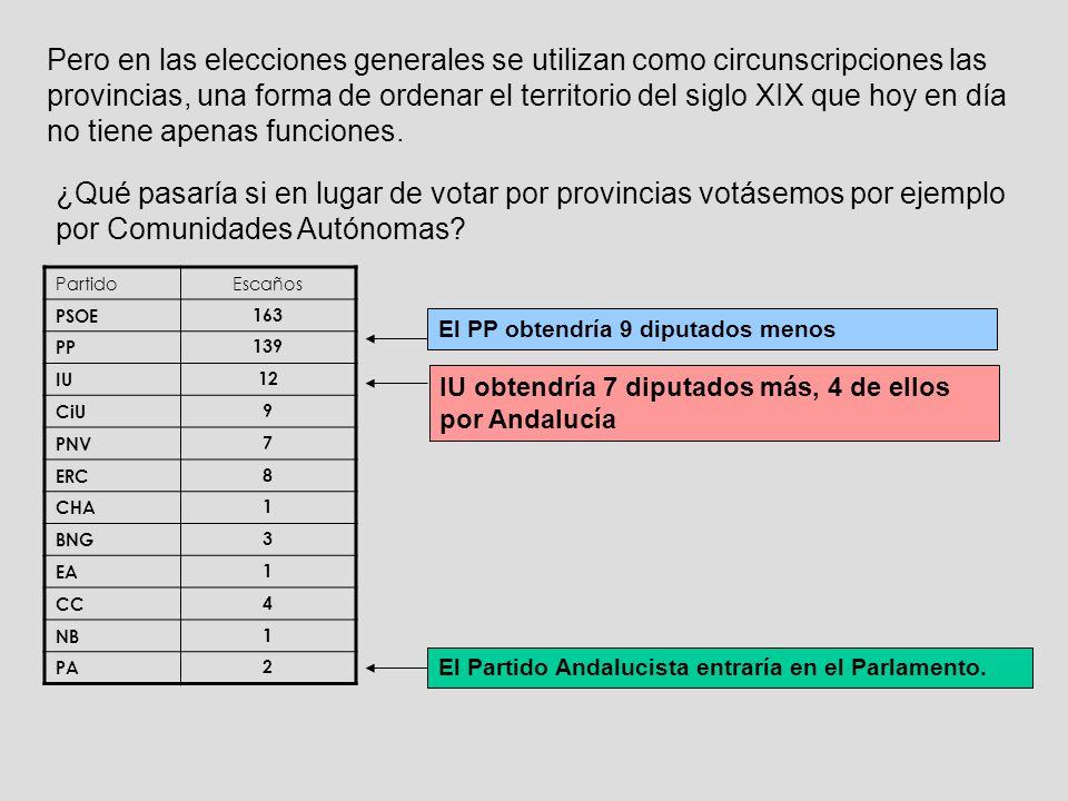 Pero en las elecciones generales se utilizan como circunscripciones las provincias, una forma de ordenar el territorio del siglo XIX que hoy en día no tiene apenas funciones.