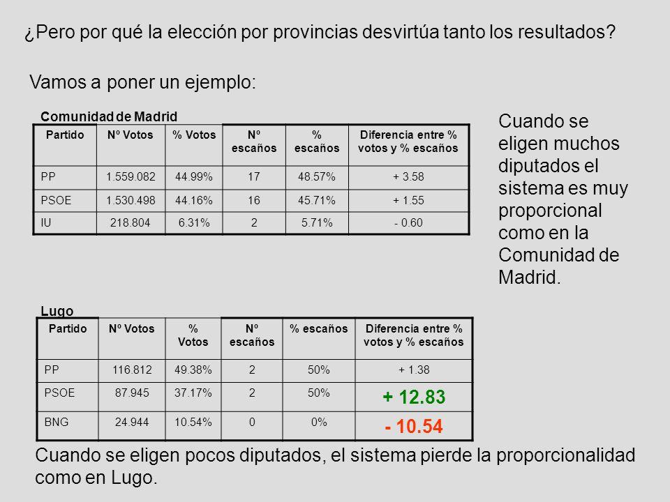 ¿Pero por qué la elección por provincias desvirtúa tanto los resultados.