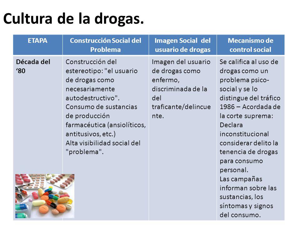 Cultura de la drogas. Evolución del Problema Droga en la Argentina ETAPAConstrucción Social del Problema Imagen Social del usuario de drogas Mecanismo