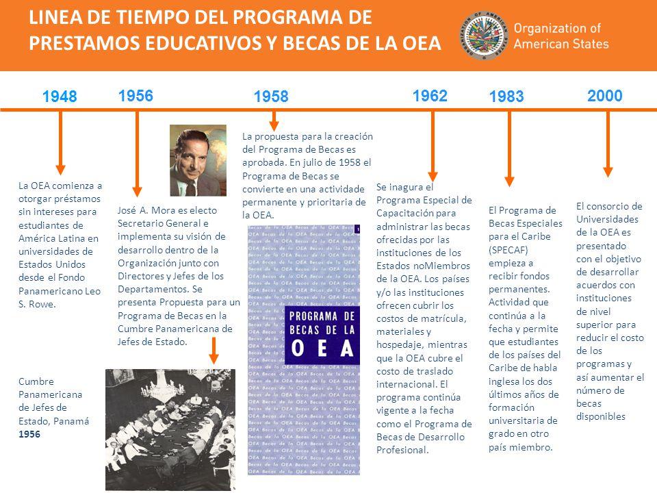 Programa de Becas y Capacitación de la OEA - PROPOSITO Contribuir a los esfuerzos internos de los Estados Miembros en sus objetivos de desarrollo integral apoyando el desarrollo de sus recursos humanos en las áreas de acción que establece el Plan Estratégico de Cooperación Solidaria para el Desarrollo Integral adoptado por la Asamblea General de la OEA.
