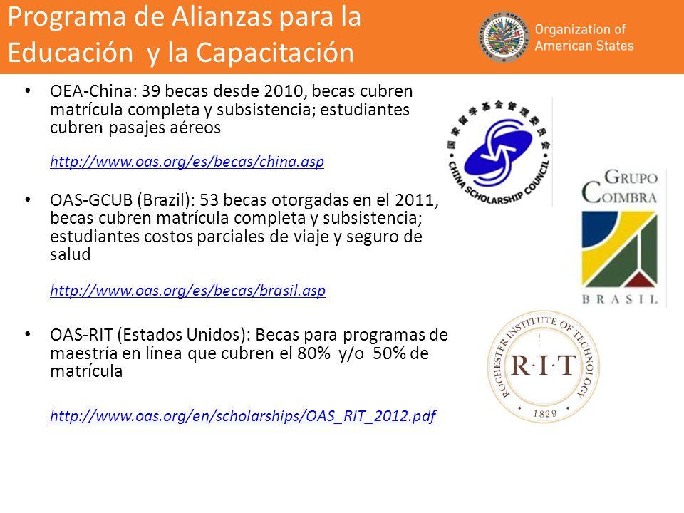 OEA-China: 39 becas desde 2010, becas cubren matrícula completa y subsistencia; estudiantes cubren pasajes aéreos http://www.oas.org/es/becas/china.asp http://www.oas.org/es/becas/china.asp OAS-GCUB (Brazil): 53 becas otorgadas en el 2011, becas cubren matrícula completa y subsistencia; estudiantes costos parciales de viaje y seguro de salud http://www.oas.org/es/becas/brasil.asp http://www.oas.org/es/becas/brasil.asp OAS-RIT (Estados Unidos): Becas para programas de maestría en línea que cubren el 80% y/o 50% de matrícula http://www.oas.org/en/scholarships/OAS_RIT_2012.pdf Programa de Alianzas para la Educación y la Capacitación