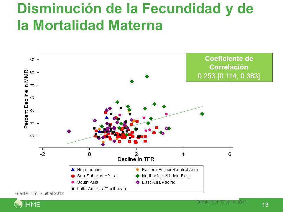 Disminución de la Fecundidad y de la Mortalidad Materna 13 Coeficiente de Correlación 0.253 [0.114, 0.383] Fuente: Lim S, et. al. 2011 Fuente: Lim, S.