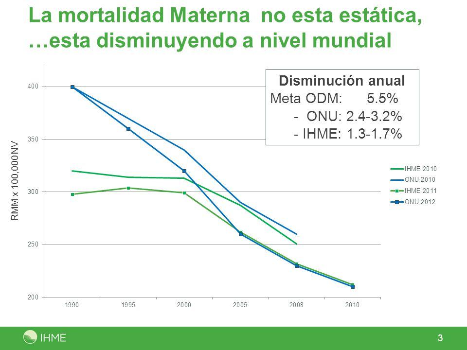 La mortalidad Materna no esta estática, …esta disminuyendo a nivel mundial 3 RMM x 100,000 NV Disminución anual Meta ODM: 5.5% - ONU: 2.4-3.2% - IHME: