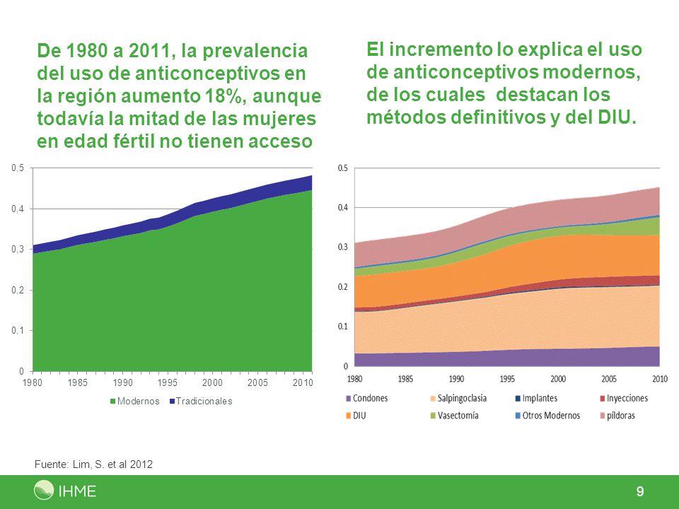 De 1980 a 2011, la prevalencia del uso de anticonceptivos en la región aumento 18%, aunque todavía la mitad de las mujeres en edad fértil no tienen ac