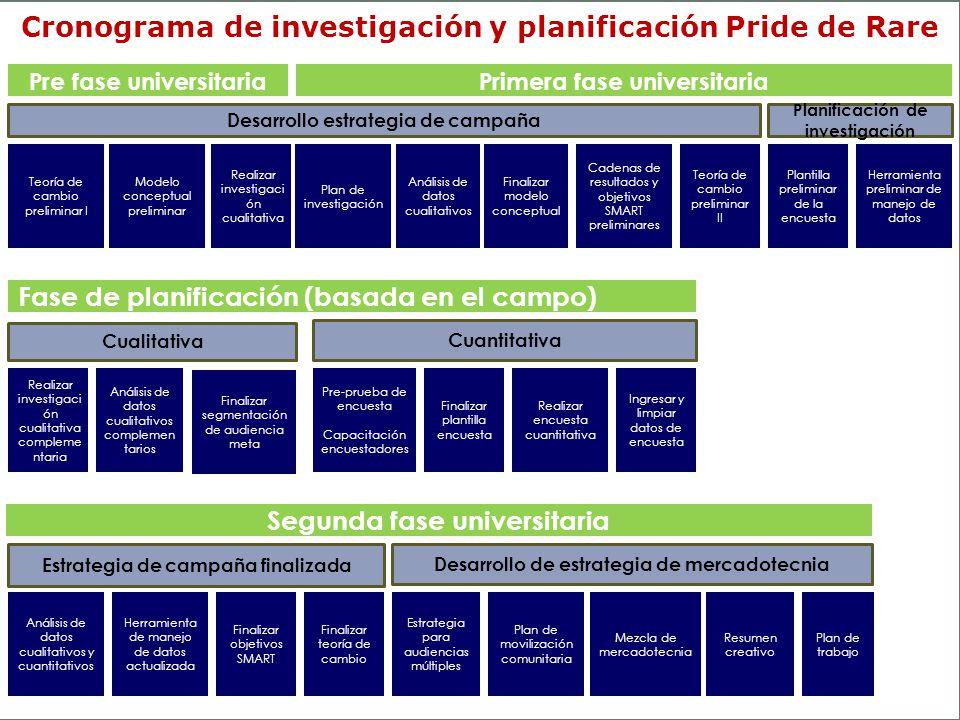Su cronograma de investigación y planificación # 2 Cadenas de resultados y objetivos SMART preliminares Plantilla preliminar de la encuesta Plan de in