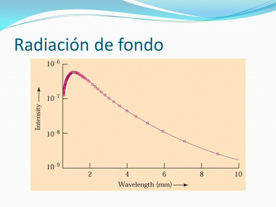 Radiación de fondo