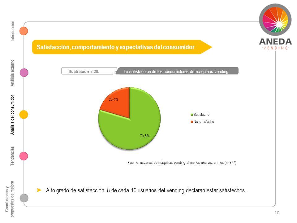 Fuente: usuarios de máquinas vending al menos una vez al mes (n=377) Ilustración 2.20. La satisfacción de los consumidores de máquinas vending Satisfa