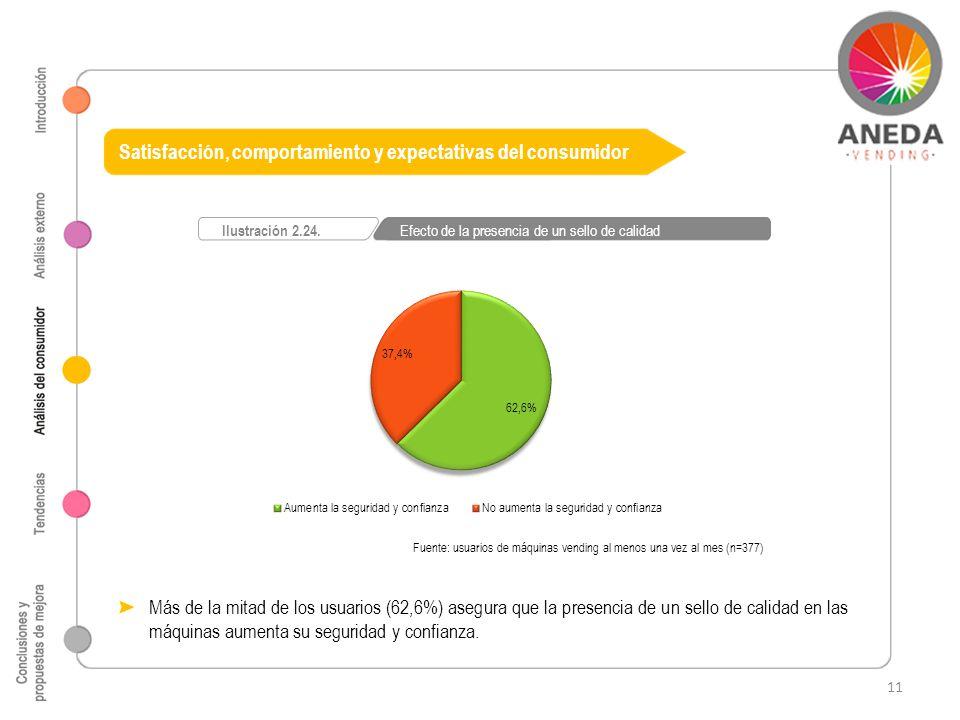 Fuente: usuarios de máquinas vending al menos una vez al mes (n=377) Ilustración 2.24. Efecto de la presencia de un sello de calidad Satisfacción, com