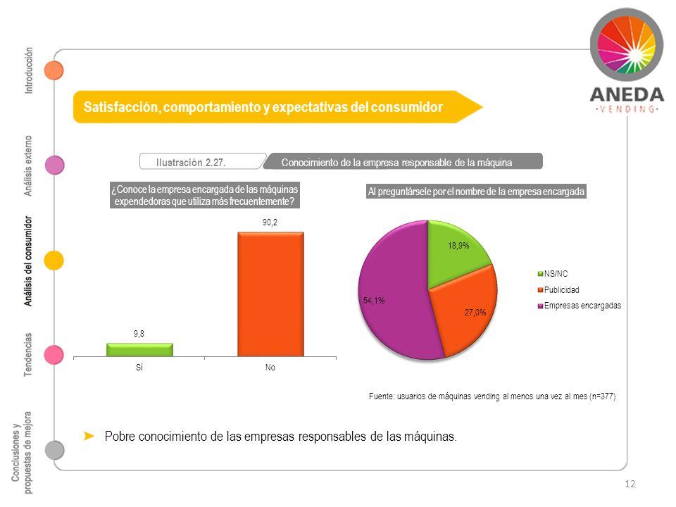 Fuente: usuarios de máquinas vending al menos una vez al mes (n=377) Ilustración 2.27. Conocimiento de la empresa responsable de la máquina Satisfacci