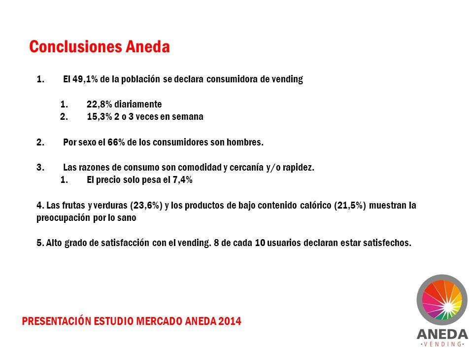 PRESENTACIÓN ESTUDIO MERCADO ANEDA 2014 Conclusiones Aneda 1.El 49,1% de la población se declara consumidora de vending 1.22,8% diariamente 2.15,3% 2 o 3 veces en semana 2.Por sexo el 66% de los consumidores son hombres.