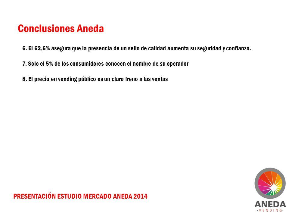 PRESENTACIÓN ESTUDIO MERCADO ANEDA 2014 Conclusiones Aneda 6. El 62,6% asegura que la presencia de un sello de calidad aumenta su seguridad y confianz