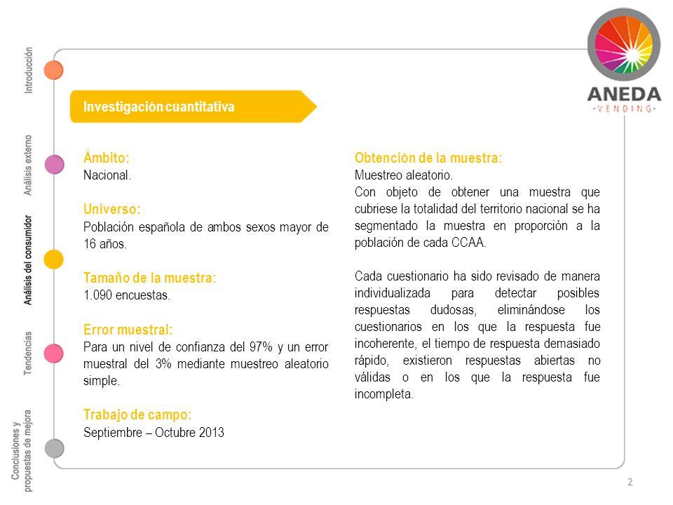 Investigación cuantitativa Ámbito: Nacional. Universo: Población española de ambos sexos mayor de 16 años. Tamaño de la muestra: 1.090 encuestas. Erro