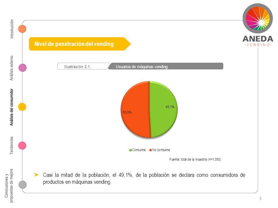 Nivel de penetración del vending Fuente: total de la muestra (n=1.090) Ilustración 2.1. Usuarios de máquinas vending Casi la mitad de la población, el