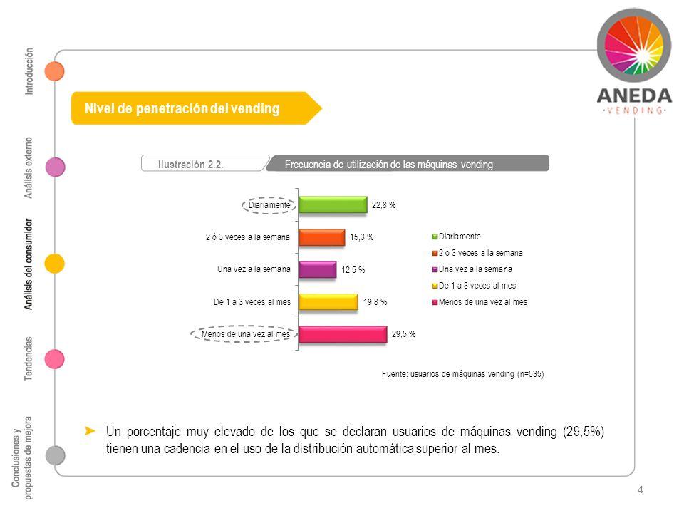 Nivel de penetración del vending Fuente: usuarios de máquinas vending (n=535) Ilustración 2.2. Frecuencia de utilización de las máquinas vending Un po