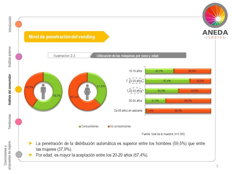 Nivel de penetración del vending Fuente: total de la muestra (n=1.090) Ilustración 2.3. Utilización de las máquinas por sexo y edad La penetración de