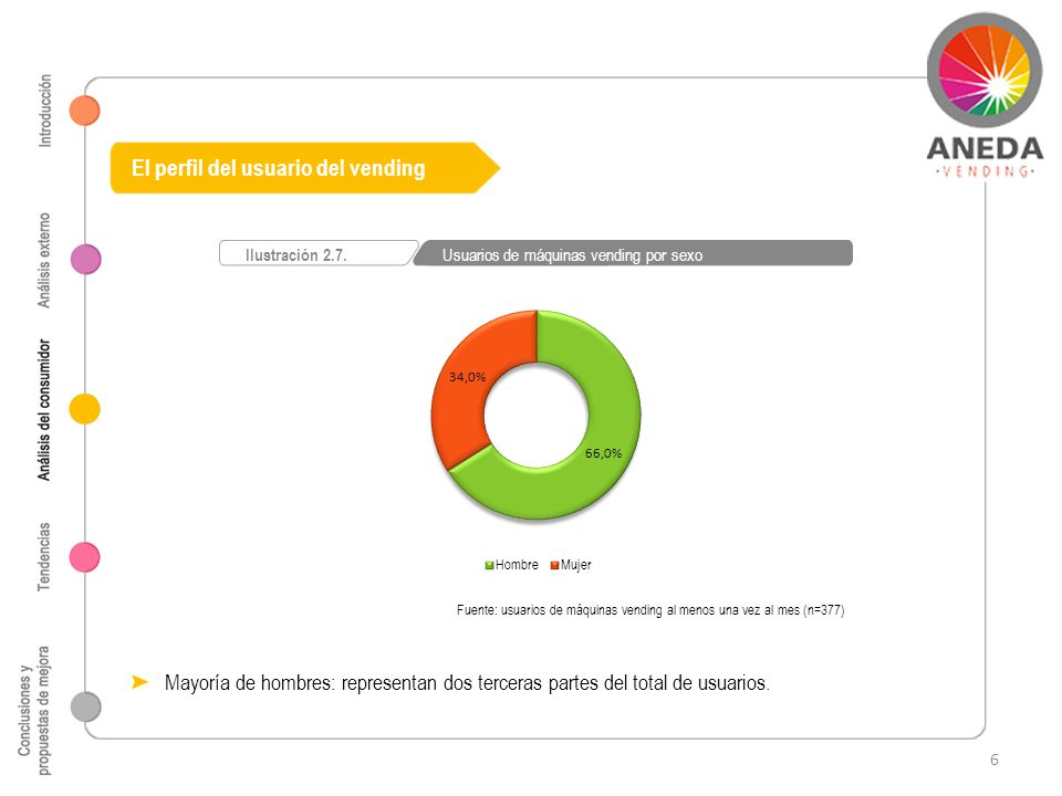 El perfil del usuario del vending Fuente: usuarios de máquinas vending al menos una vez al mes (n=377) Ilustración 2.7. Usuarios de máquinas vending p