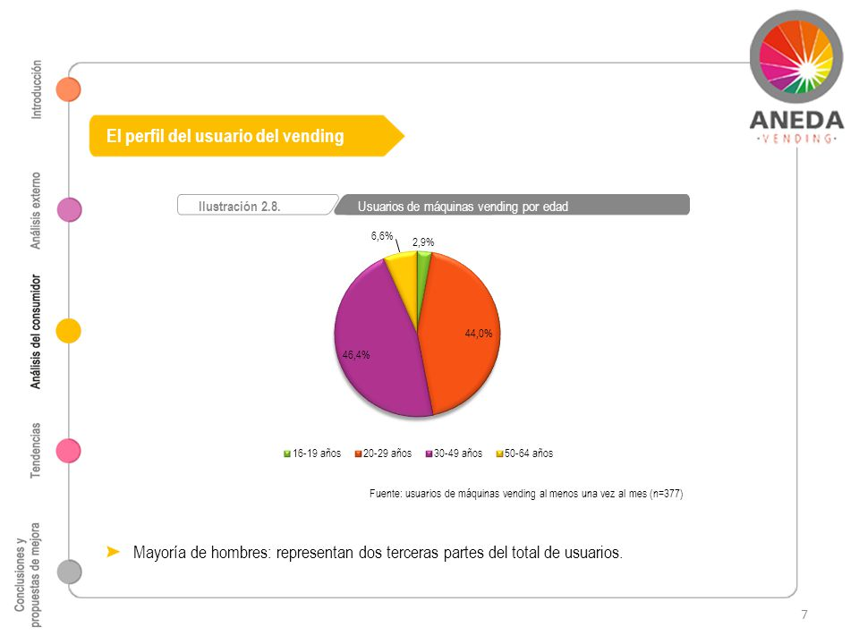 Fuente: usuarios de máquinas vending al menos una vez al mes (n=377) Ilustración 2.8.