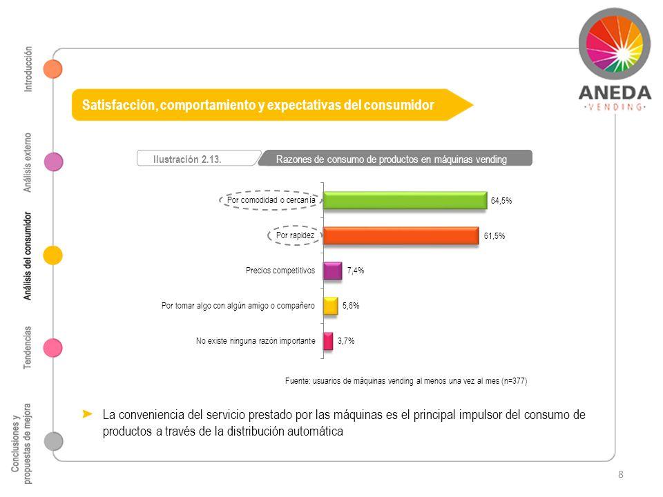 Satisfacción, comportamiento y expectativas del consumidor Fuente: usuarios de máquinas vending al menos una vez al mes (n=377) Ilustración 2.13. Razo