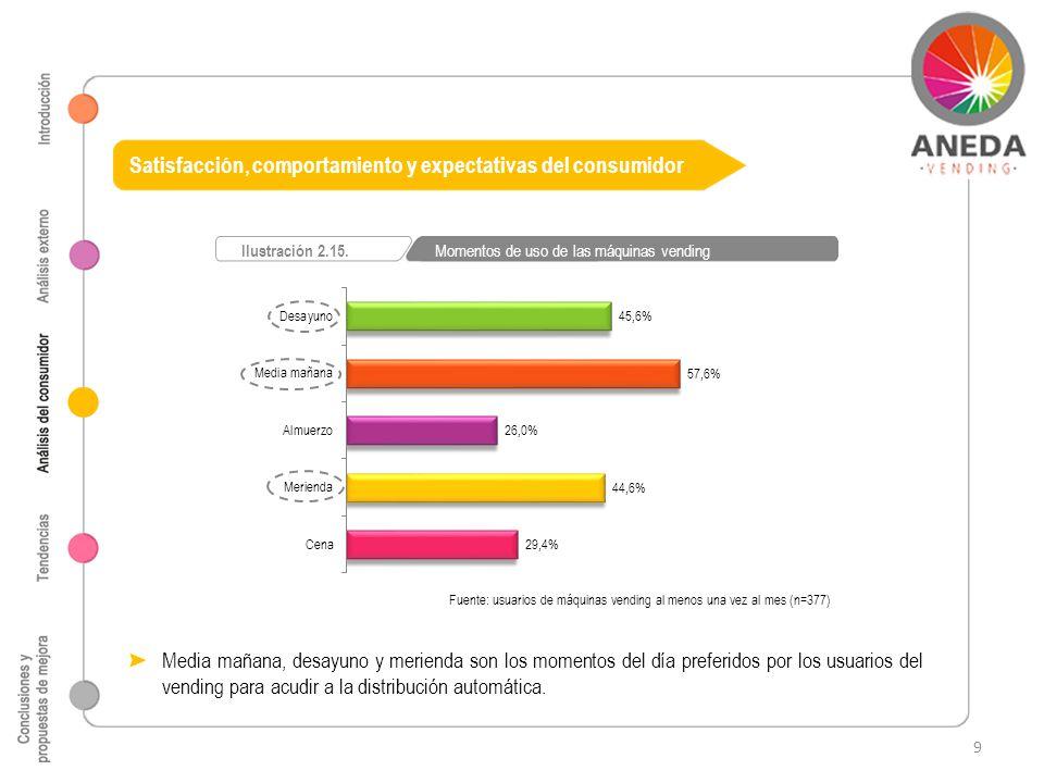 Fuente: usuarios de máquinas vending al menos una vez al mes (n=377) Ilustración 2.15. Momentos de uso de las máquinas vending Satisfacción, comportam