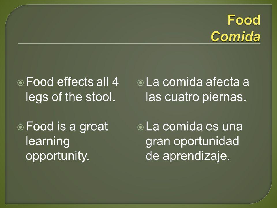 Food effects all 4 legs of the stool. Food is a great learning opportunity. La comida afecta a las cuatro piernas. La comida es una gran oportunidad d