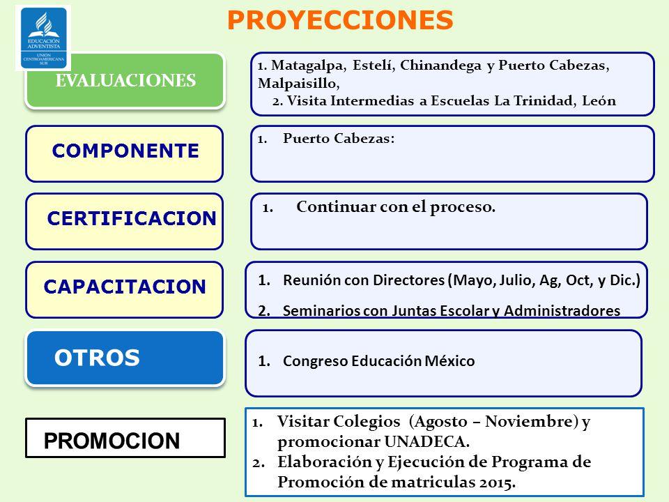 PROYECCIONES COMPONENTE CERTIFICACION CAPACITACION 1.Continuar con el proceso. 1.Reunión con Directores (Mayo, Julio, Ag, Oct, y Dic.) 2.Seminarios co