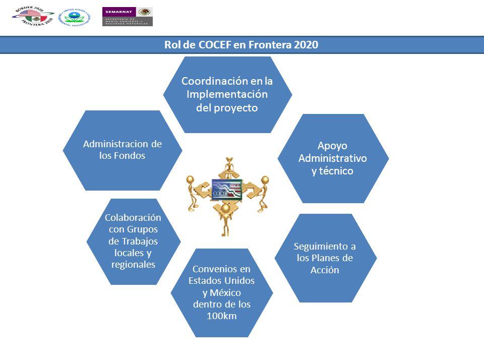 Administracion de los Fondos Coordinación en la Implementación del proyecto Apoyo Administrativo y técnico Seguimiento a los Planes de Acción Convenios en Estados Unidos y México dentro de los 100km Colaboración con Grupos de Trabajos locales y regionales Rol de COCEF en Frontera 2020