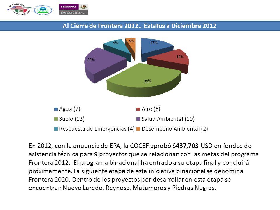 Al Cierre de Frontera 2012.. Estatus a Diciembre 2012 En 2012, con la anuencia de EPA, la COCEF aprobó $437,703 USD en fondos de asistencia técnica pa