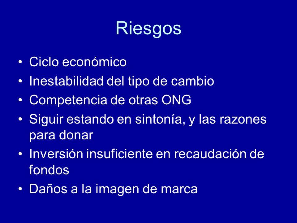 Riesgos Ciclo económico Inestabilidad del tipo de cambio Competencia de otras ONG Siguir estando en sintonía, y las razones para donar Inversión insuficiente en recaudación de fondos Daños a la imagen de marca